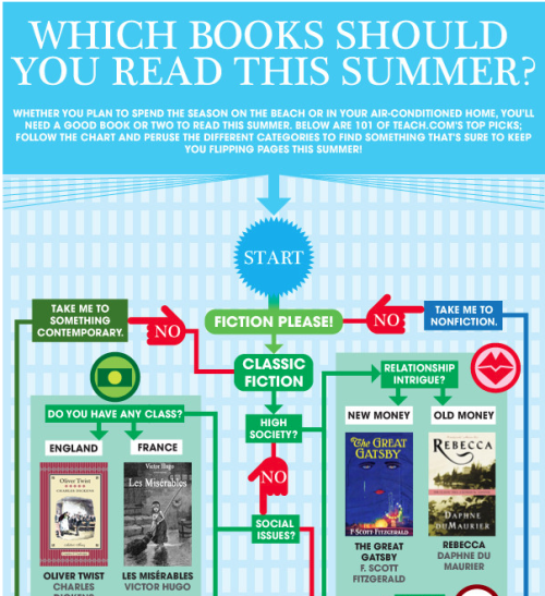ilovecharts:  101 Books To Read This Summer Instead of '50 Shades of Grey'