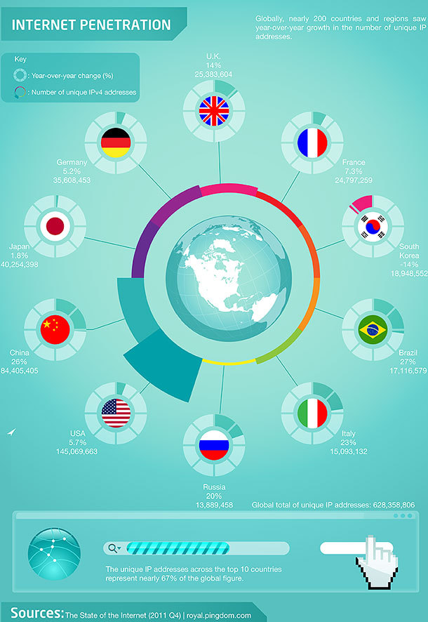 8 Nations Leading the Way in Online Education  The top 8 nations capitalizing on all the benefits that digital education can offer. (via 8 Nations Leading the Way in Online Education - Online Universities)