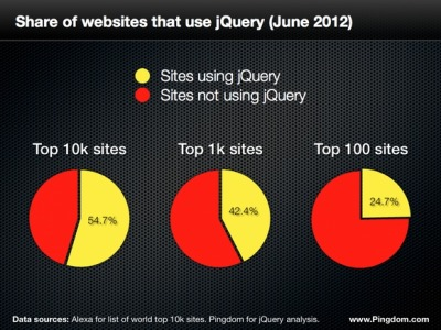 Share of Websites that Use jQuery Pingdom reports that the JavaScript library jQuery is used by over 54% of the top ten thousand sites in the world. The numbers drop when we get into the top 100, they suggest, because Google owns about 20% of those (eg., Google and all its country specific flavors, YouTube, Blogger, etc.) and those sites don't use jQuery. Note that Google, Microsoft and Media Temple all host jQuery for public use on their respective CDNs. The upside is that when you use these resources — instead of hosting jQuery on your own — it's often likely that the scripts are already cached in a visitor's browser so site performance will quicken. Pingdom Blog, The Web loves jQuery, and here are the numbers to prove it.