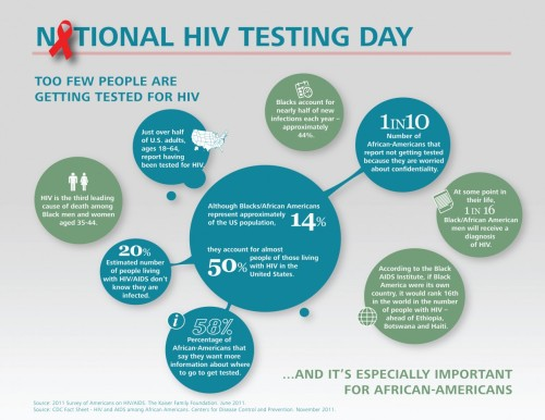It's National HIV Testing Day. While anyone can get HIV, as this infographic shows HIV and AIDS disproportionately affect African Americans. More needs to be done to reduce stigma, encourage testing, and increase access to health care and life-saving medications. All of us, working together, can save lives and stop the spread of this epidemic. (infographic: visual.ly)