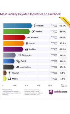 (via Telecom Firms Are Most Responsive on Facebook | ClickZ)