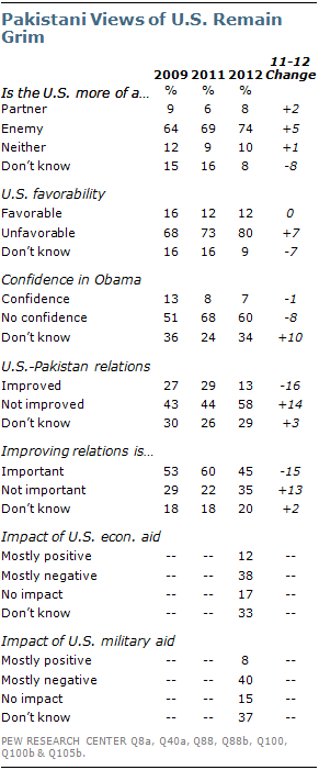 Pakistani Public Opinion Ever More Critical of U.S. - 74% Call America an Enemy Key Findings from Pew Global: As many as 74% of Pakistanis consider the U.S. an enemy President Obama held in exceedingly low regard; Pakistan only country where ratings for Obama are no better than President George W. Bush received during his final year in office Only 13% of Pakistanis think relations with the U.S. have improved in recent years Pakistanis have become less willing to work with the U.S. on efforts to combat extremist groups For the full report, including views of national leaders, extremism, India, visit http://pewrsr.ch/OsZBBV