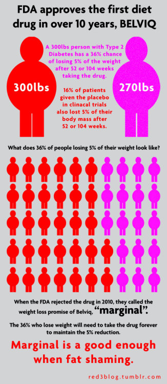 "red3blog:  Good Enough: A visual representation of the weight loss promises of Belviq, a new diet drug just approved the FDA. And lets not forget rave reviews like these… ""Side effects with the drug include depression, migraine and memory lapses.""  -Associated Press ""People taking Belviq were twice as likely to have neuropsychiatric and cognitive side effects.""  -ABC News ""…only achieving modest weight loss in clinical studies…"" -Washington Post ""[Stock photo of a fat person from the neck down]"" -CNN ""Clearly [Belviq] is only effective in some cases…"" -Dr. Barry Popkin, University of North Carolina-Chapel Hill ""…the effects are moderate at best."" -Dr. Robert Eckel, University of Colorado-Denver As usual, the standard with the medicalizing stigmatization of fat people is ""good enough"" and ""safe enough"". This also gives the diet industry a chance to shout about how a 5% reduction in weight has actually been shown to be enormously beneficial as if that proves their case. If I lost 5% of my body weight, I'd still be fat enough to be harassed to lose 5% of my body weight. Significant benefits from such a marginal weight loss just suggests that body weight isn't actually a dominant factor. Yet, the diet industry insists this means they need to make more billions than they already are promising massive weight loss, but settling for 5%. Maybe. At least within 2 years. Its not like people haven't been shown to regain weight past 2 years. I mean, other than it has been shown that this happens."