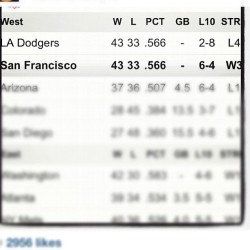 We're tied for first! Yay! ⚾#SFGiants (Taken with Instagram)