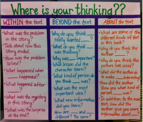 teachingtoday:  This is a GREAT anchor chart!