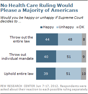The Supreme Court upholds Obamacare in this morning's ruling. Our recent polls show that only 39% surveyed would be happy if the entire health care law was upheld. Read more about where the public stands on important health care issues from the Pew Research Center http://pewrsr.ch/LgMcfN