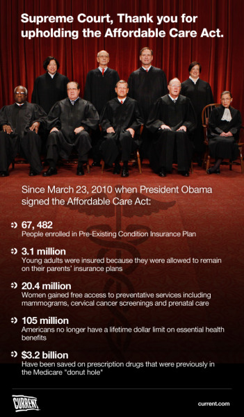 "Current TV:   The Affordable Care Act has been upheld, with the individual mandate ""reasonably characterized as a tax."" Thank you, Chief Justice Roberts, for your deciding vote."