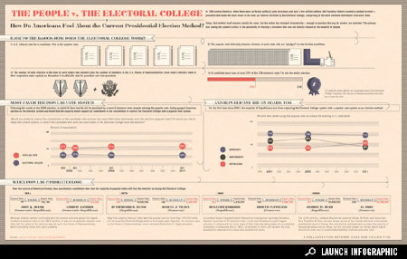 good:  Infographic: Americans Versus the Electoral College In 18th-century America, when there were no formal political party structures and only a few million settlers, the Founding Fathers created a method to elect a president that made the most sense at the time: an indirect decision by the Electoral College, comprised of the most informed individuals from each state. Today, that method itself remains mostly the same, but the nation has changed dramatically. Take a look at GOOD.is