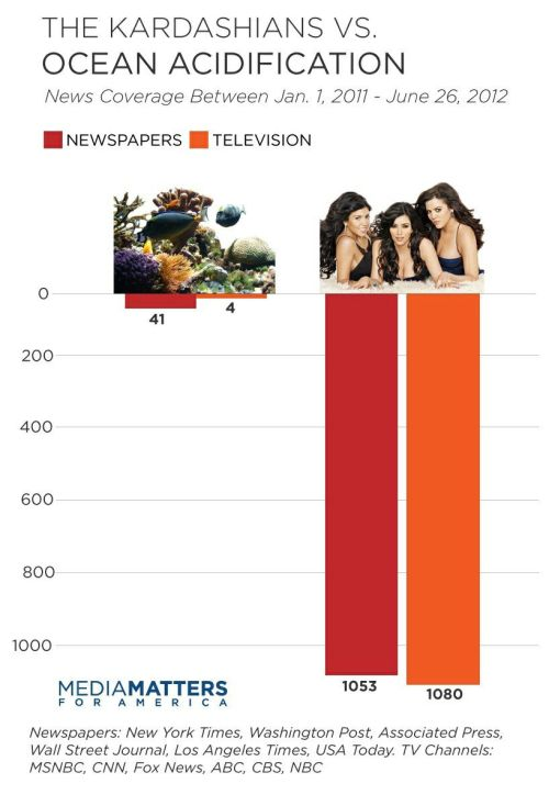 "realcleverscience:  mohandasgandhi:  STUDY: Kardashians Get 40 Times More News Coverage Than Ocean Acidification Ocean acidification, which is currently at levels of 30% acidity and rising, has been called ""global warming's evil twin"" and may be even more deadly and destructive than global warming itself, yet it receives very little media coverage. This is a huge media fail.  This is pretty sad and a major failure of our media system. (Of course, it's somewhat our own faults, as they're just reporting what people appear to be interested in.) Either way, we need to remedy this if we plan to remedy the big problems being ignored."