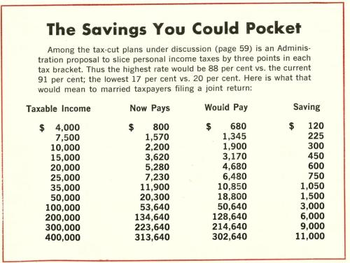 nwkarchivist:  What The 1% Was Paying Fifty Years Ago The Kennedy plan ultimately trimmed the highest marginal tax rate to 70% Newsweek July 16, 1962