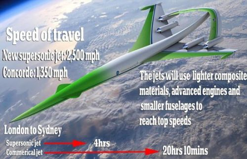 "laughingsquid:  Successors to Concorde Supersonic Jet Will Be Nearly Twice As Fast  This would immediately take plane travel from ""Bullitt"" to something a lot closer to what we should have in the 21st century. But I am curious as to how this would work for passengers. One complaint about the Concorde (which I sadly never had the chance to ride on before it was retired in 2003) was that it was pretty uncomfortable to be on.  That said, if it can cut a 20 hour trip to 4 hours (London -> Sydney), I think I'd take it. What would San Francisco to New York be? An hour? Would the thing even be able to get to top speed in that time? Also note: this is meant for business jets first (in 2020). It wouldn't come to commercial airlines until sometime closer to 2030 (if at all). Still, this would absolutely change the state of travel."
