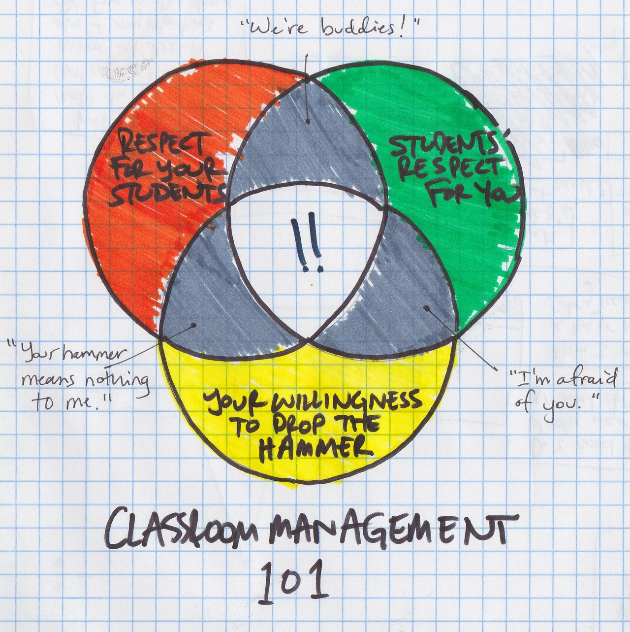 unlearningschool:  What good classroom management looks like.