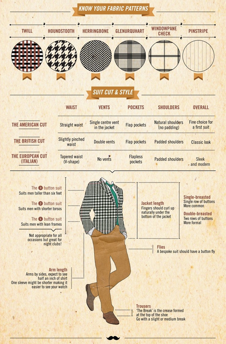 "The Discerning Gentleman's Guide to Suit Tailoring. To really amp the style literacy, verse yourself in Harris Tweed, ""the greatest cloth of all."""
