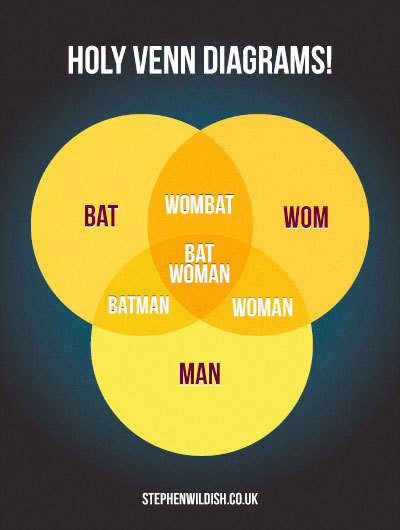 Holy Venn Diagrams Batman! (via http://www.b3ta.com/board/10793977)