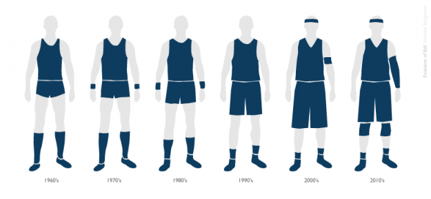 sunfoundation:  Growth of the basketball uniform  In the 1960s, the basketball uniform was about small, tight shorts and form-fitting tank top. It's grown longer since then. Andrew Bergmann sifted through the archives and illustrated the changes over the decades.   My dad wore the short shorts.  I wear the long shorts.