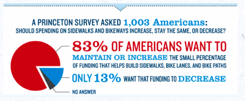 According to Bikes Belong, only 13 percent of Americans want to see the amount of federal money spent on biking and walking reduced. But apparently those folks are overrepresented in the halls of Congress. [X]