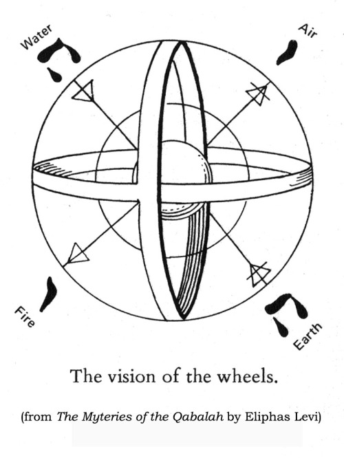 The Vision of the Wheels