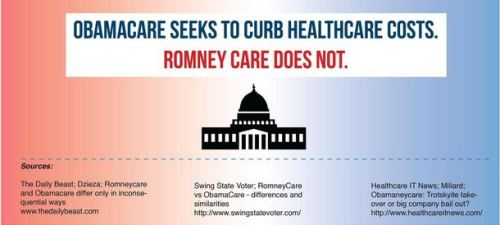abaldwin360:  ObamaCare vs. RomneyCare Infographic Gov. Mitt Romney signed this health care reform law in Massachusetts in 2006. In 2010 President Obama signed the Affordable Health Care for America Act into law. This infographic shows how similar the two laws are.   Mittens promises to repeal a law he established in Massachusetts, and which works for people, to appeal to the most extreme tribalism in the GOP base.