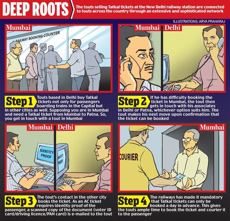 This India Today graphics explains how touts across the country exploit the Tatkal ticketing system of Indian Railways.