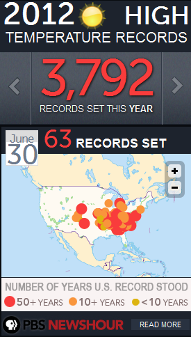 There were 63 records set yesterday in the U.S. You can get this widget, here.