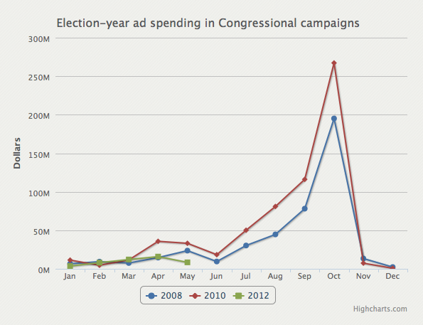 Congressional ad campaigns poised for big fall blitz  While super PACs, seven-figure checks and the heated Republican presidential nomination fight that Mitt Romney eventually won dominated the news the first half of this election year, congressional campaigns quietly have been pumping hundreds of millions of dollars into the political economy — and the real avalanche of congressional campaign expenditures and campaign ads is yet to begin.