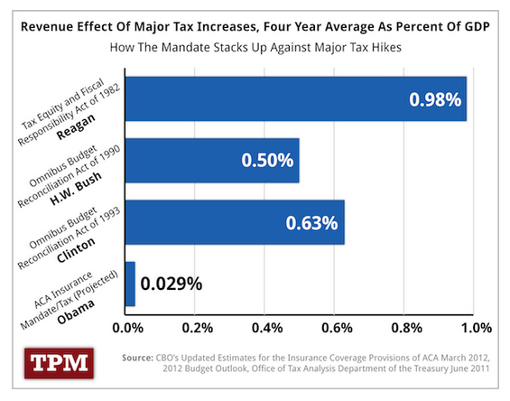 Is Obamacare's Individual Mandate Really The Largest Tax Hike In The History Of The World?