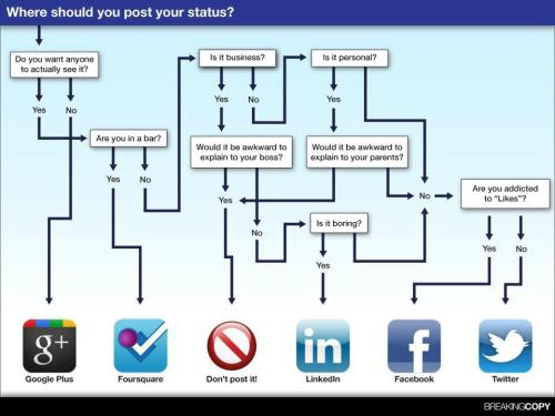 Do you need some help understanding what to post to which social network? Have no fear, this handy chart will assist you.