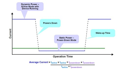 App note: Low power design guide for PICs