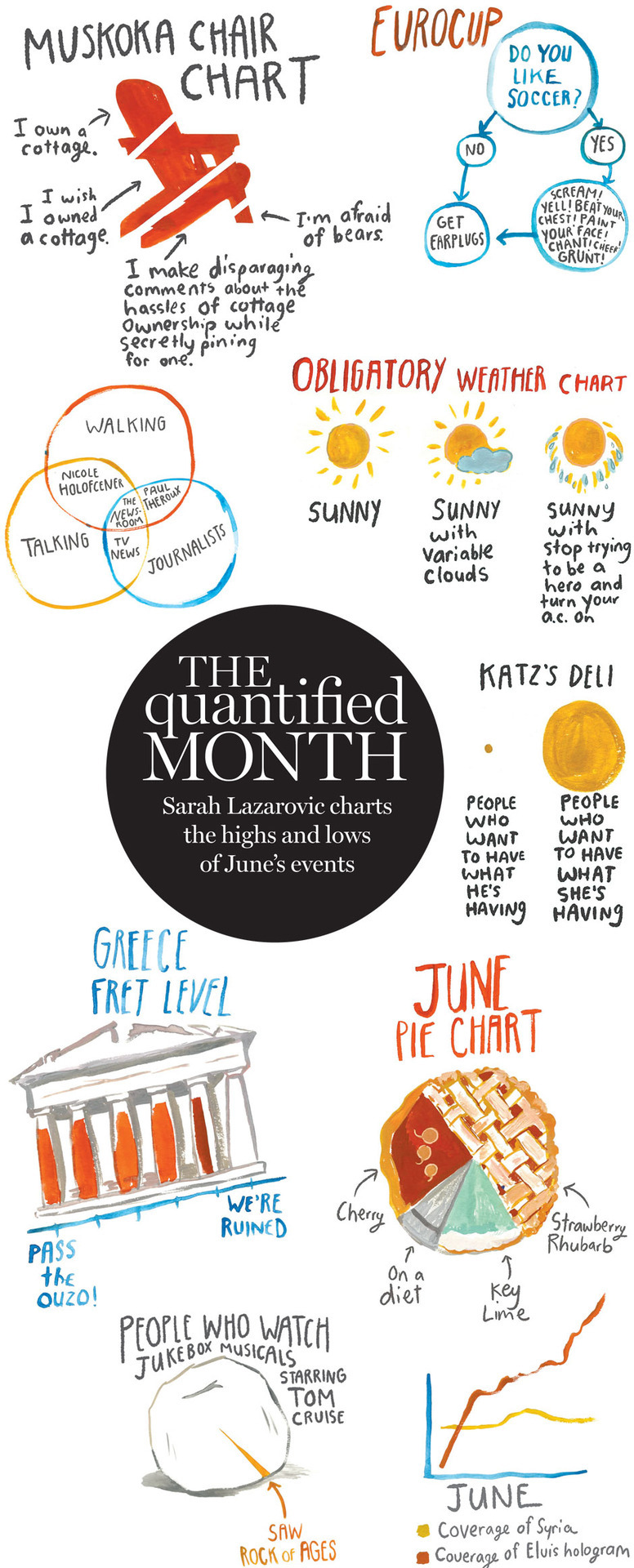 nparts:  The Quantified MonthFrom Rock of Ages to Euro 2012, Sarah Lazarovic has a look at the cultural highs and lows of the month that was.