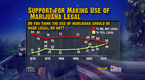 Support for Legalizing Marijuana
