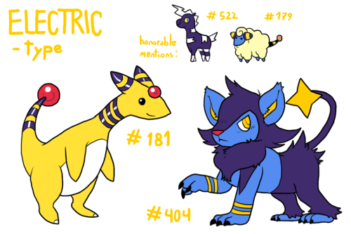Third picture up! Electric-type! This one was extremely easy, because Ampharos (#181, Electric) and Luxio (#404, Electric) are two of my favorite Pokémon ever. (what a surprise, the fucking lion furry having a lion as one of his favorite pokémon) I had a lot of liberties drawing Luxio as you can see, though I'm not sure if I'm a fan of all the changes I've made. But anyway, it's always good to re-interpret characters! Drawing them 1:1 is a bit boring! Blitzle (#522) and Mareep (#179) as the honorable mentions, because they're also really really cool Electric Pokémon.