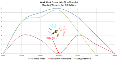ilovecharts:  this year the 4th of july is on a wednesday - awkwardddddd… -tushar nene