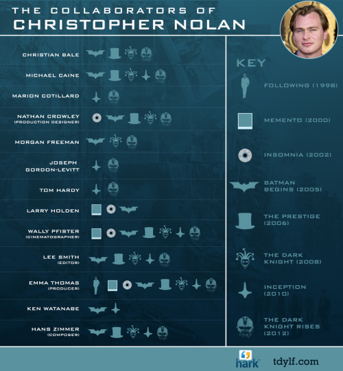 ilovecharts:  The Collaborators of Christopher Nolan