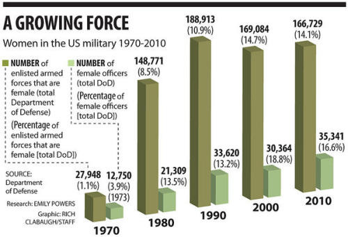 "A graphic from our feature, ""Women in combat: US military on verge of making it official,"" this week's cover story."