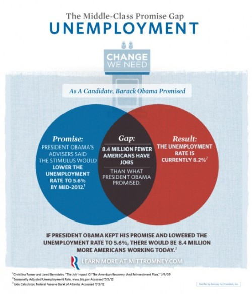 Romney campaign unveils confusing new unemployment infographic Pro-tip from an Amercian: Real Venn Diagrams don't stick to a rigid compare/contrast structure. If some colored circles will help you prove a point, then throw some text over those bad boys, add a campaign logo, ready a few talking points, and call it a day. (hat tip to Slate) source Follow ShortFormBlog: Tumblr, Twitter, Facebook