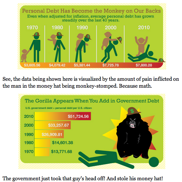 Introducing my new series on Forbes, Today In Horrible Infographics.  We start things off with the dreaded Debt Monkey.
