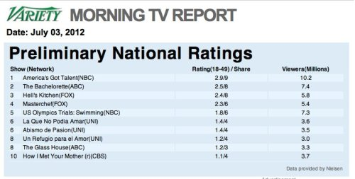 Preliminary National Ratings for July 3rd