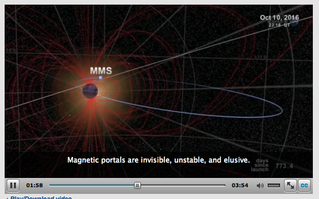 "Hidden Portals in Earth's Magnetic Field  A favorite theme of science fiction is ""the portal""—an extraordinary opening in space or time that connects travelers to distant realms. A good portal is a shortcut, a guide, a door into the unknown. If only they actually existed…. It turns out that they do, sort of, and a NASA-funded researcher at the University of Iowa has figured out how to find them. ""We call them X-points or electron diffusion regions,"" explains plasma physicist Jack Scudder of the University of Iowa. ""They're places where the magnetic field of Earth connects to the magnetic field of the Sun, creating an uninterrupted path leading from our own planet to the sun's atmosphere 93 million miles away."""