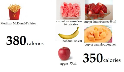 fitforidfest:  Just to put into perspective..If you were to eat ALL of that fruit, not only would you probably not be able to finish, you'd be full! You'd feel great because of the real food being put into your body. If you were to eat the fries, you would feel fat, bloated, tired, and NOT EVEN CLOSE to full. Think about what you put into your body.