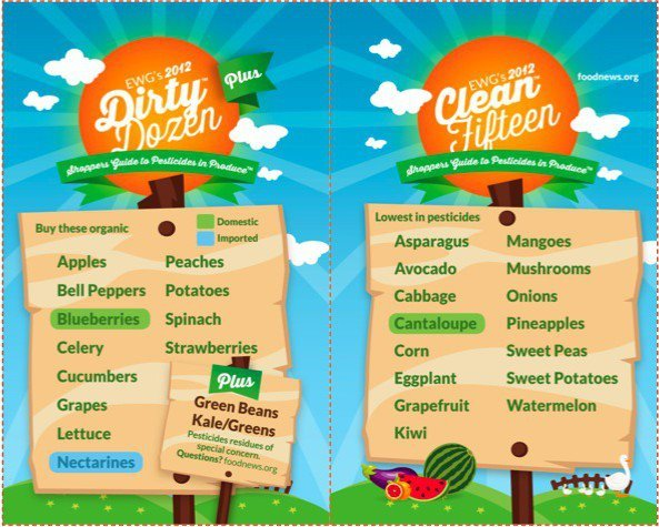 How dirty is your superfood? The new Dirty Dozen & more??To get the full list ranking 45 fruits and veggies for pesticide residues and a handy dandy Clean 15 list (very different from my Mean 15 list of bodycare ingredients to avoid! The Clean 15 is EWG's list of the lowest residue produce that you don't have to purchase organic if you can't afford it) head to foodnews.org. The good news? Yummy super nutritious foods like sweet potato, avocado and oh so seasonal asparagus are in the clear!