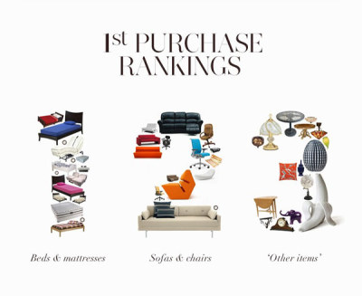 What People Buy : Purchasing Trends in Home Decor [Infographic]