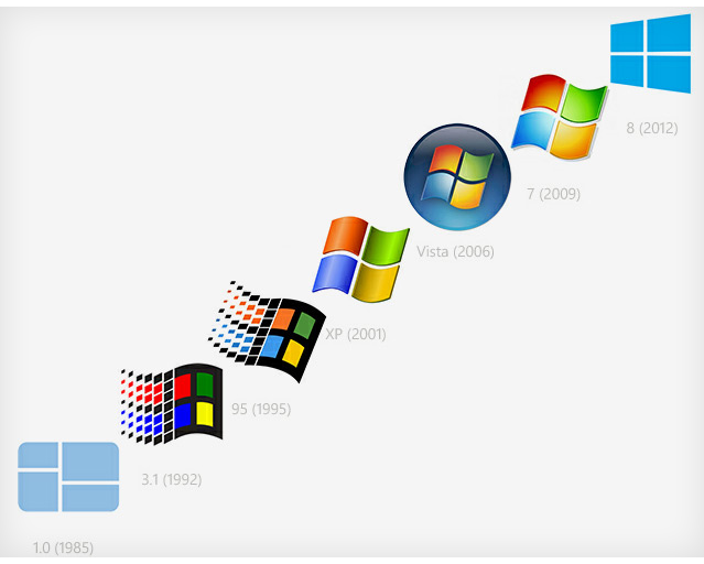 Evolution of the Windows Logo