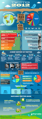 Infographic: Visual Look at Twitter in 2012 (Source: Kairay Media)