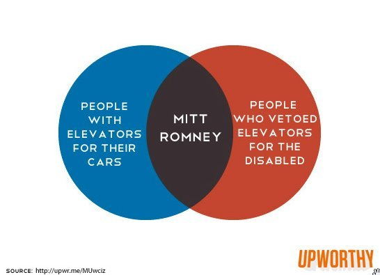 tinfoilandtea:  mittvennandnow:  Source.  Gosh, GOP Romney is a real class act isn't he?