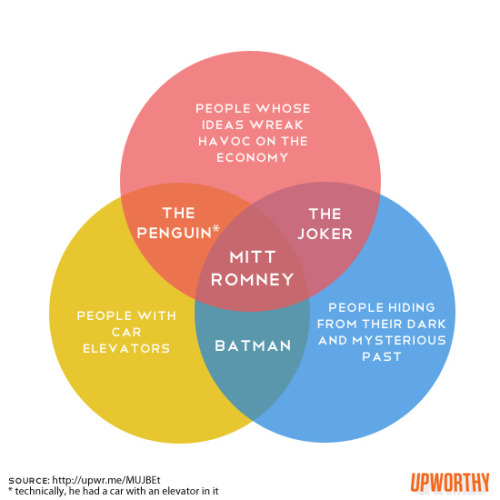mittvennandnow:  That One Where Mitt Romney Is More Developed Than Most Women In DC Comics, Actually.