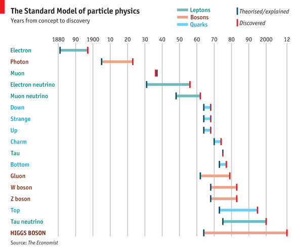 oneofthepaths:  A timeline of the Standard Model of particle physics. (via Daily chart: Worth the wait | The Economist)