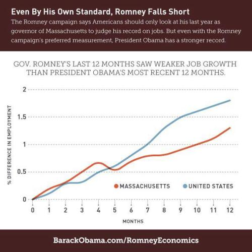 "Romney says ""Americans should only look at his last year as governor."" Even by his own standard, Romney falls short: weaker job growth in Romney's last 12 months in MA than Obama's most recent 12 months."