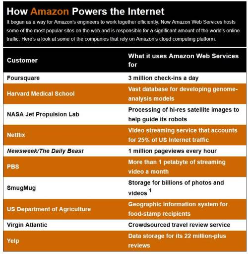How Amazon Powers the Internet - Jeff Bezos Owns the Web in More Ways Than You Think Source: Wired.com