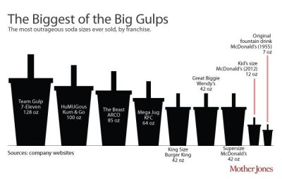 The Biggest Of The Big Gulps: The Most Outrageous Sodas Ever Sold, By Size Woah, Big Gulps, huh? All right! Well, see ya later. S