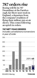 A look at net order sales for Boeing's 787 Dreamliner